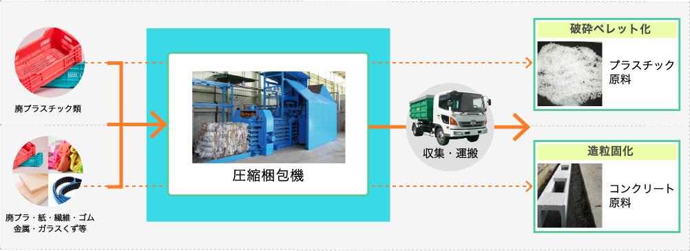 圧縮梱包機の業務フロー図