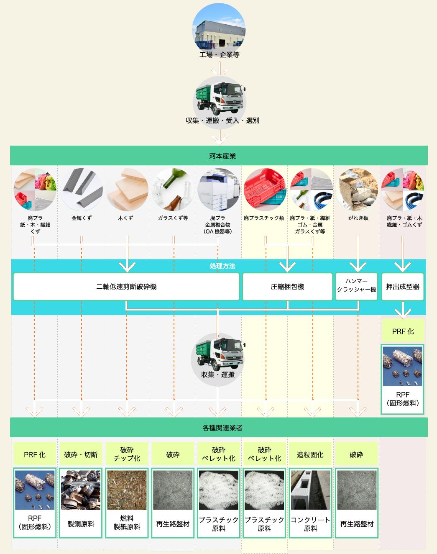 工場・企業等→収集・運搬・受入・選別→河本産業により処理によりリサイクル